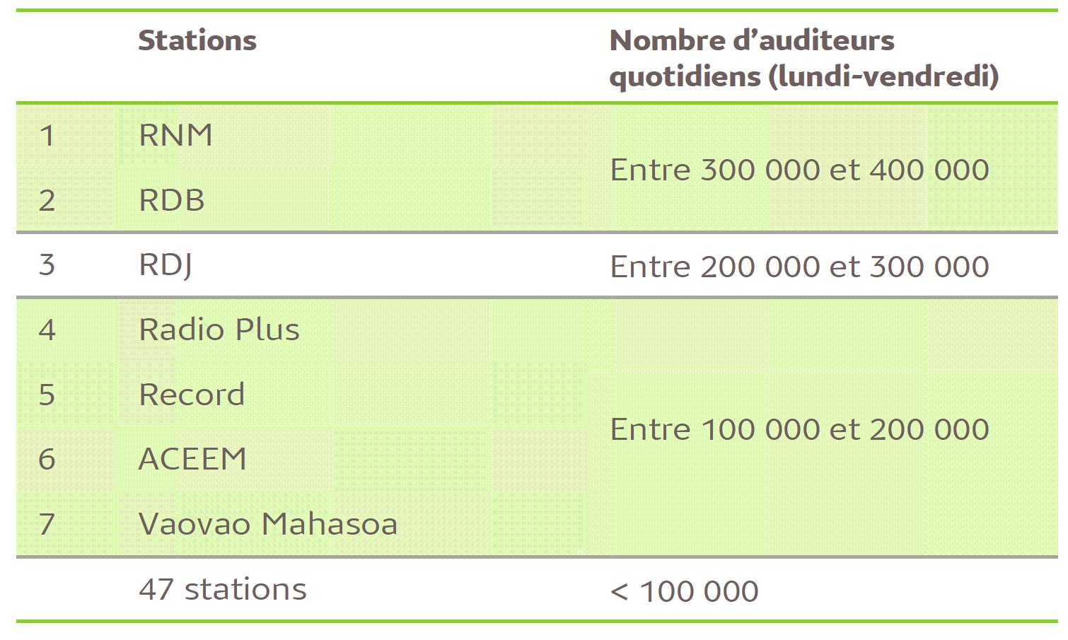 Source : Médiamétrie / Hermes Conseil / 2nd semestre 2016 - Copyright Médiamétrie – Tous droits réservés