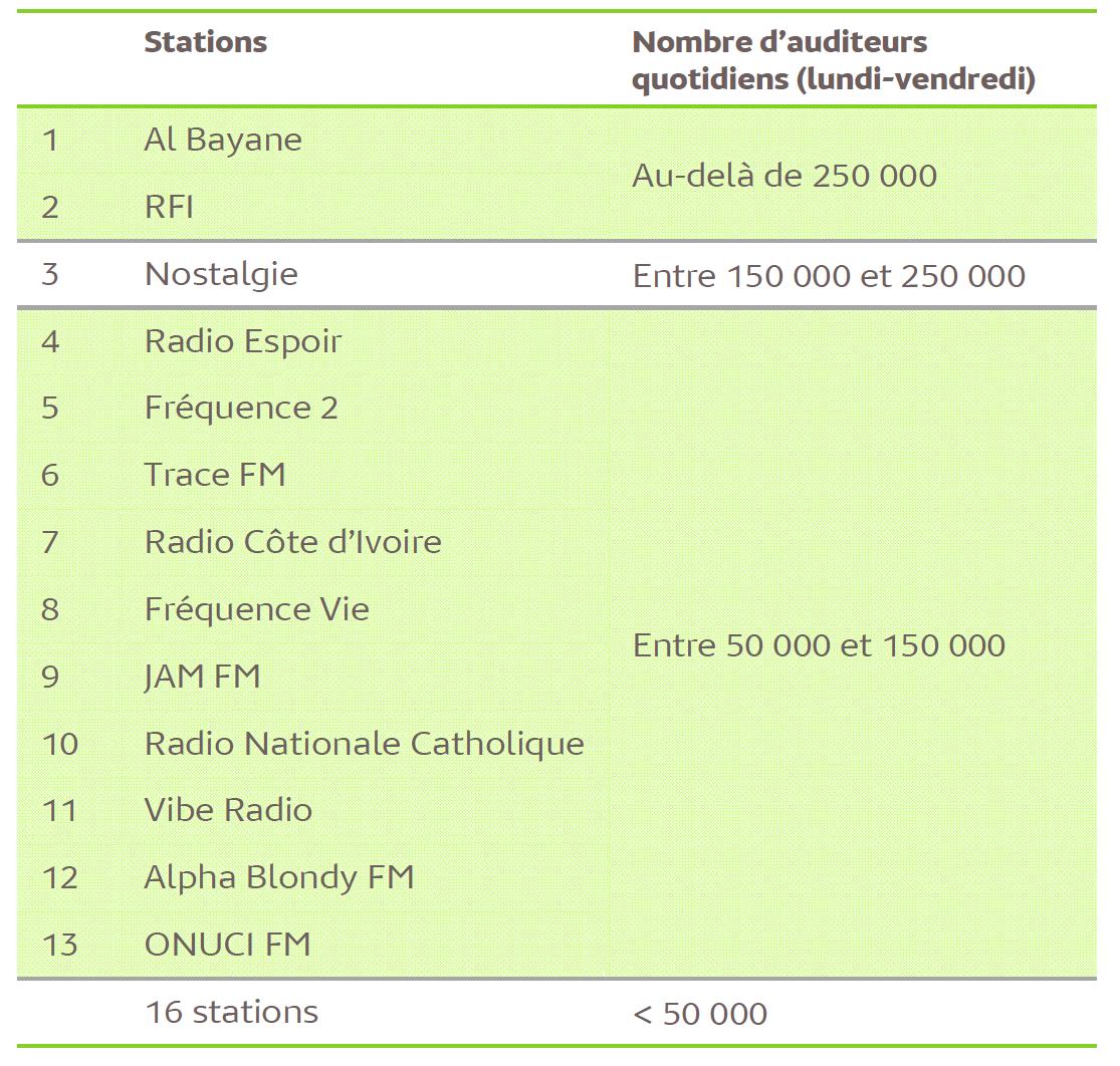 Source : Médiamétrie / Copyright Médiamétrie – Tous droits réservés