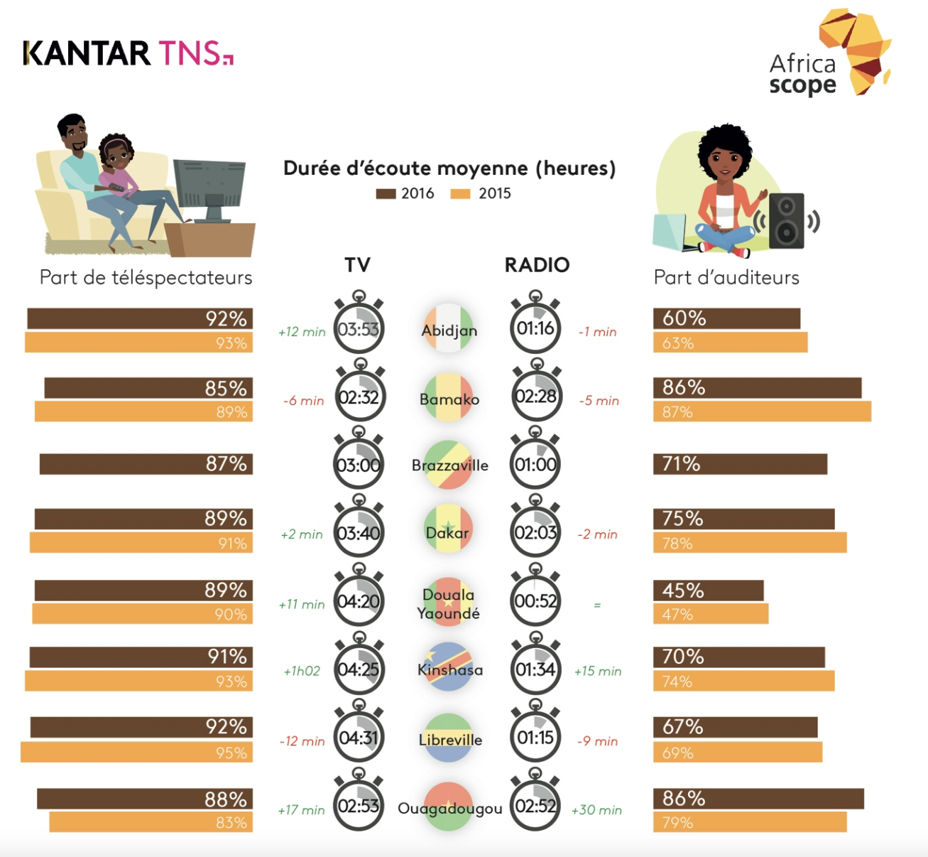 Kantar TNS publie les résultats d'Africascope  2016,