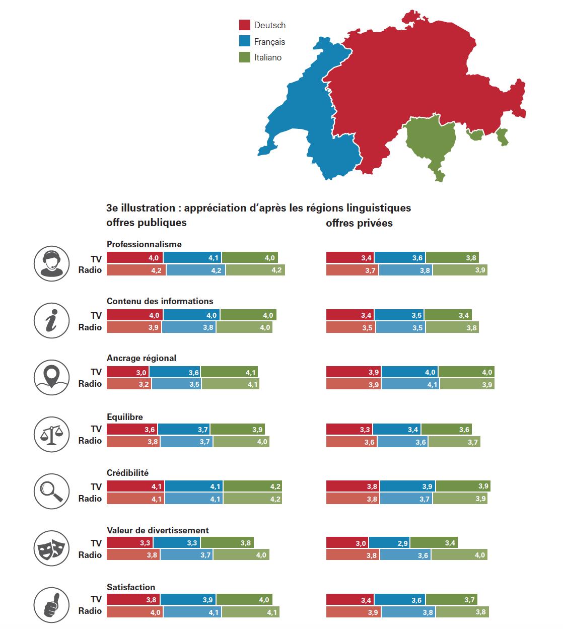 L'appréciation d'après les régions linguistiques entre les offres publiques (à gauche) et les offres privées (à droite)