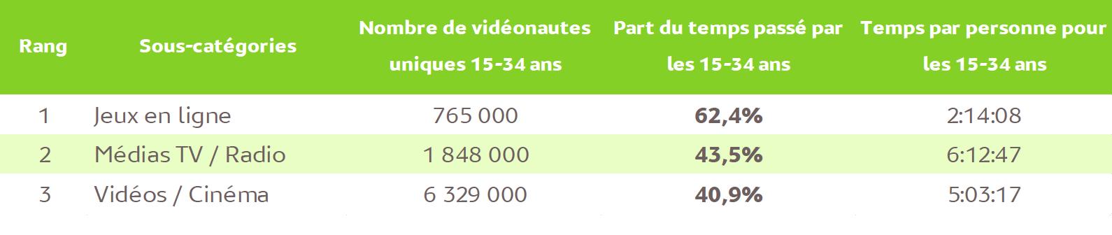 Source : Mediametrie//NetRatings – Audience Vidéo Ordinateur – Tous lieux de connexion – France – janvier 2017 – Base : 2 ans et plus – Copyright Médiamétrie – Tous droits réservés