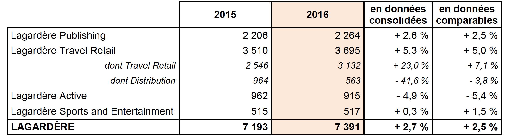 915 M€ de CA pour Lagardère Active en 2016