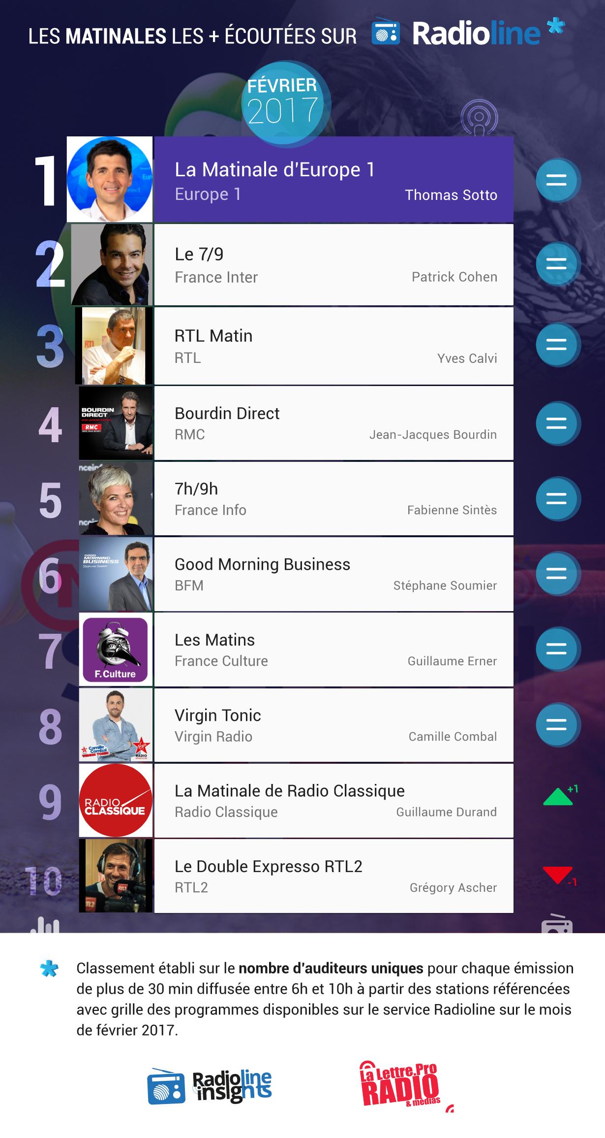 #RadiolineInsights : le classement des matinales