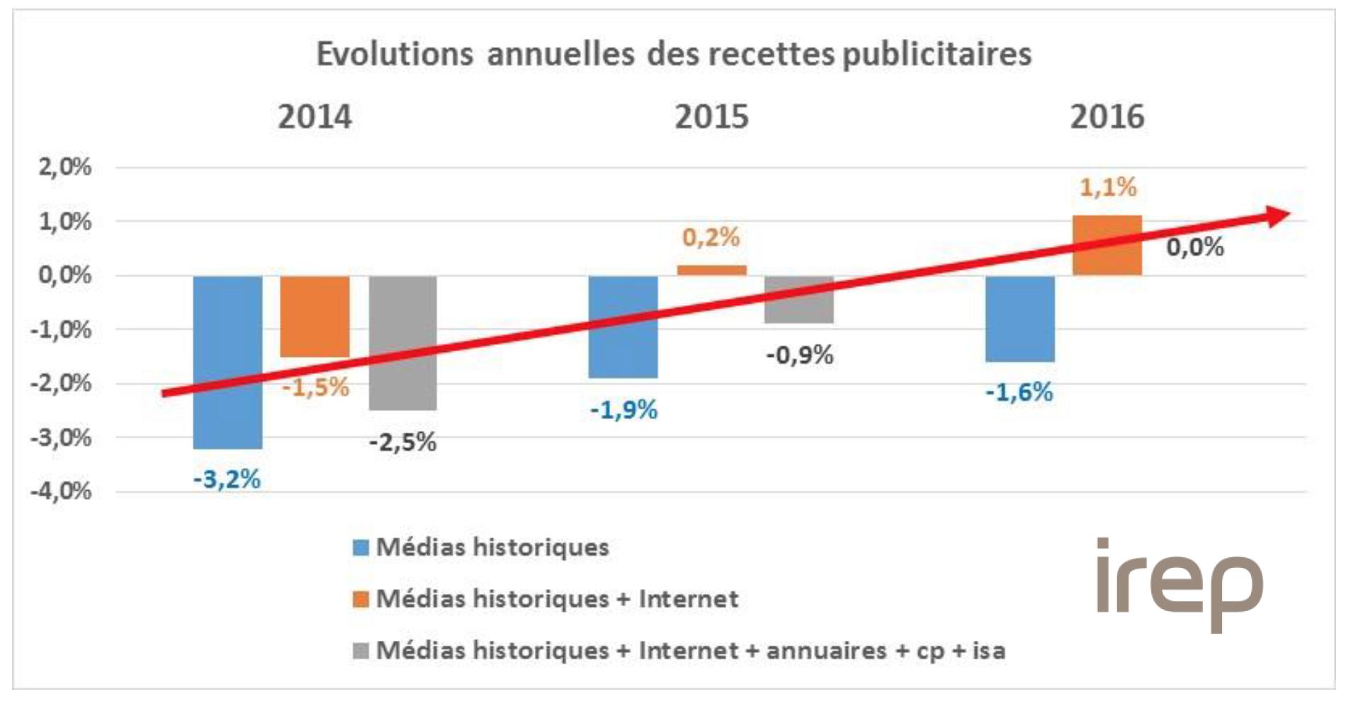 """Le graphique ci-dessus atteste que le marché publicitaire est mieux orienté en 2016 avec une stabilité pour l'ensemble des médias pris en compte par l'IREP, une croissance depuis deux ans sur le périmètre """"médias historiques + Internet"""" et une moindre érosion pour  """"les médias historiques"""""""