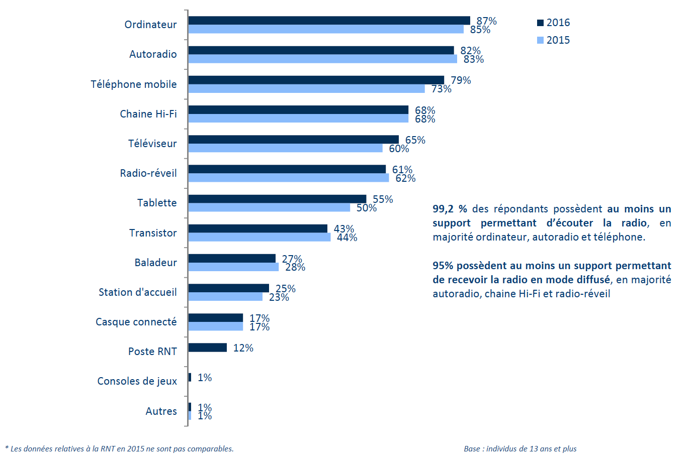 99,2 % des individus possèdent au moins un support permettant d'écouter la radio © CSA