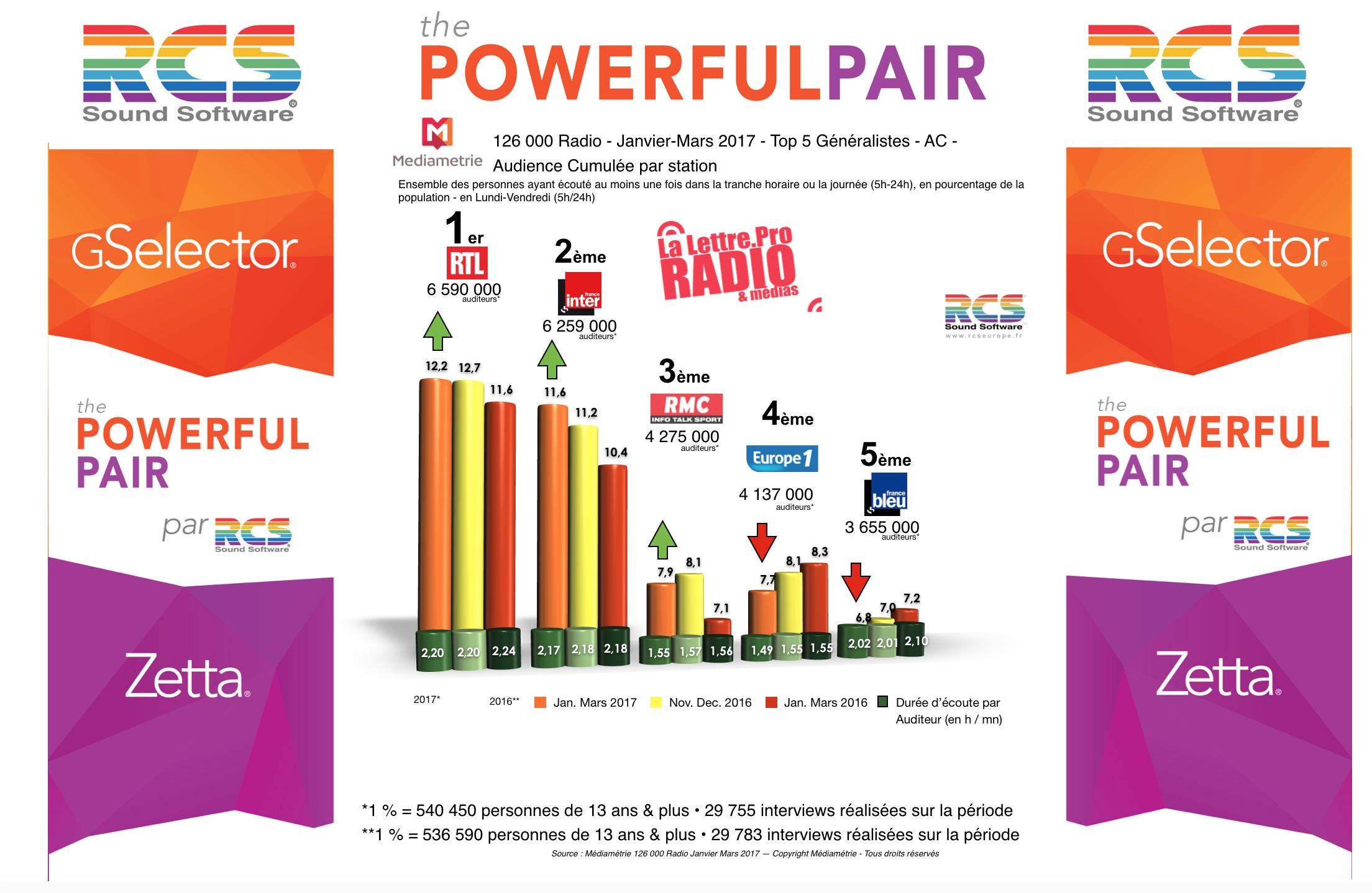 Diagramme exclusif LLP/RCS GSelector 4 - TOP 5 radios Généralistes en Lundi-Vendredi - 126 000 Radio Janvier-Mars 2017