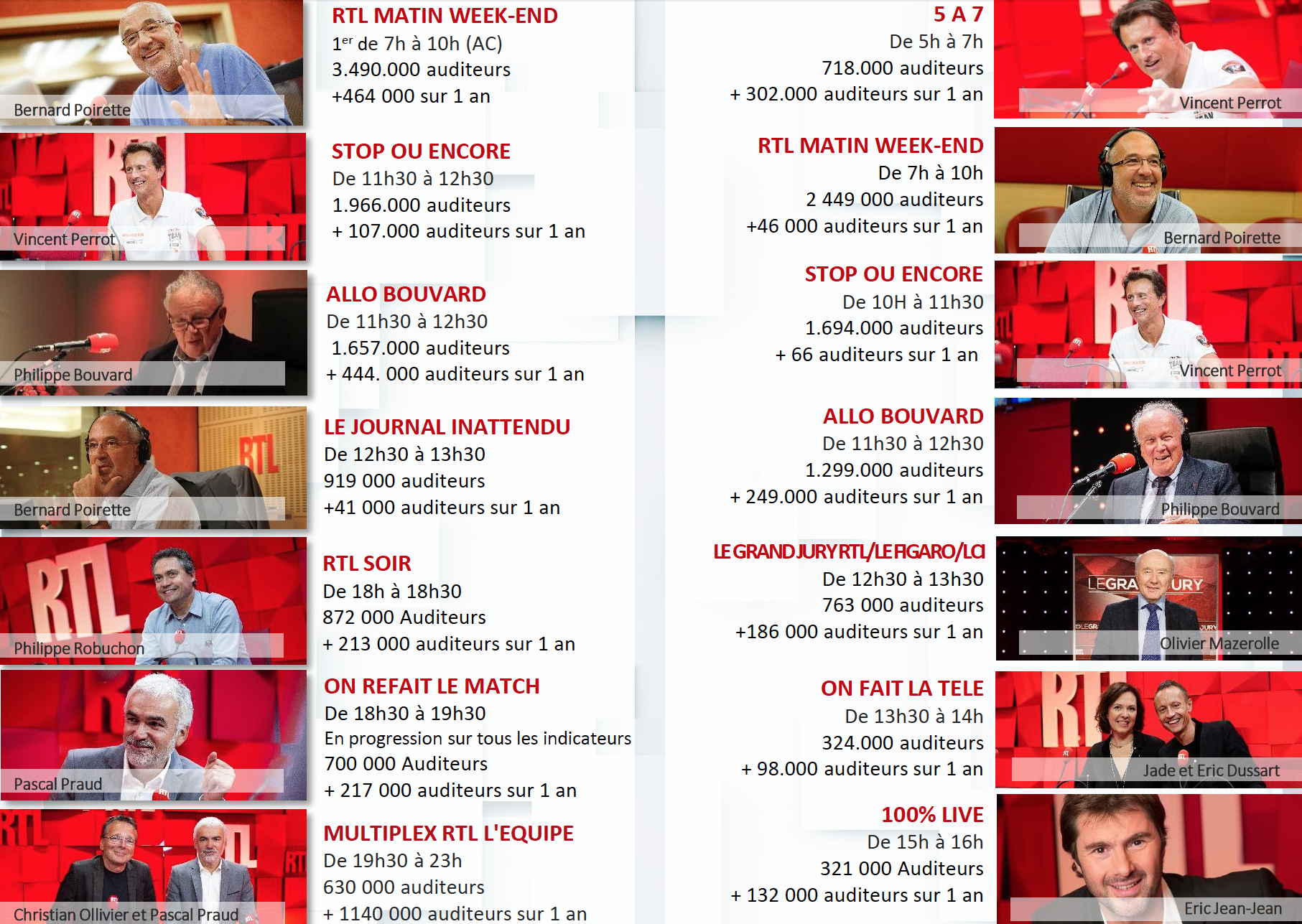 RTL : les audiences du week-end