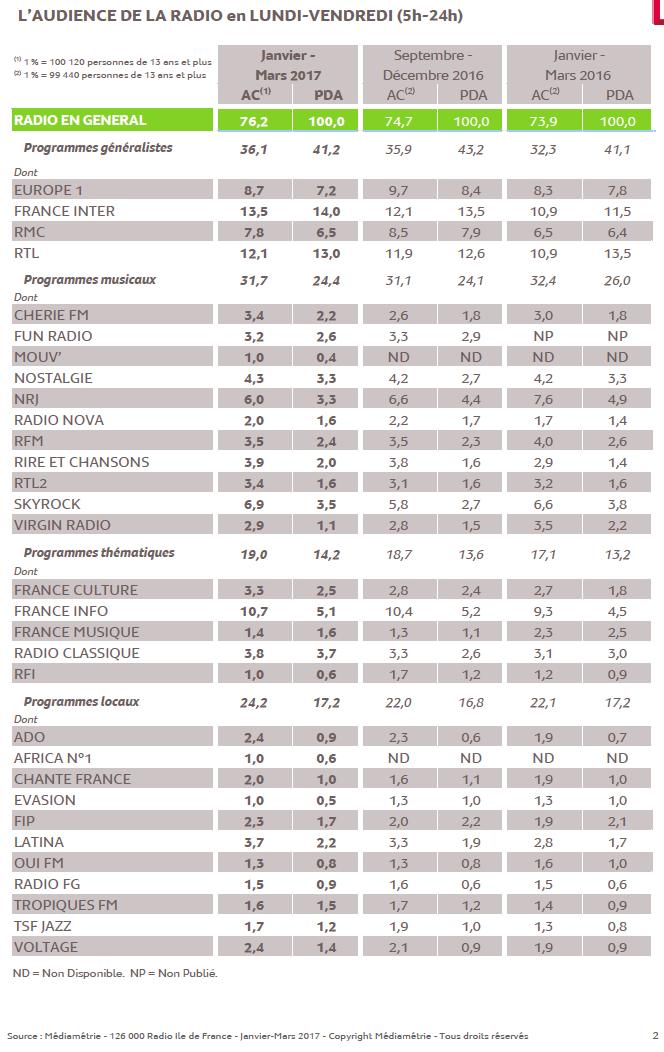 126 000 Radio IDF : les résultats