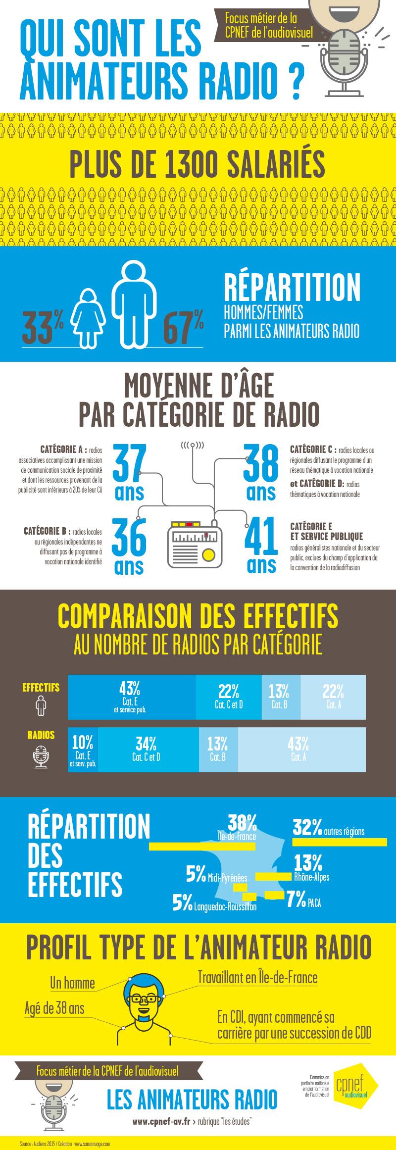Qui sont les animateurs radio ?