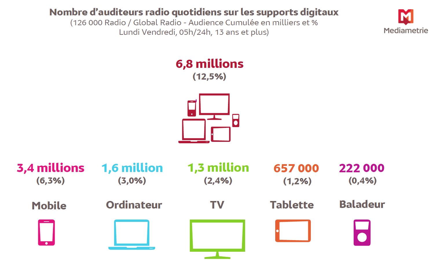 Source : Médiamétrie – 126 000 Radio / Global 126 000 Radio  – janvier mars 2017 Copyright Médiamétrie - Tous droits réservés