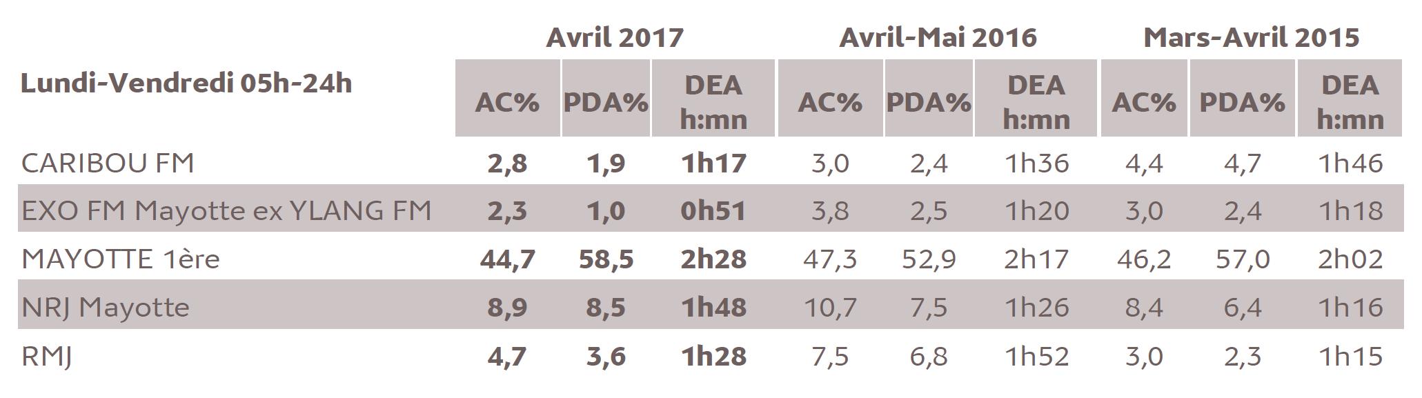 Source : Médiamétrie - Etude ad hoc Mayotte - Avril 2017- Copyright Médiamétrie - Tous droits réservés