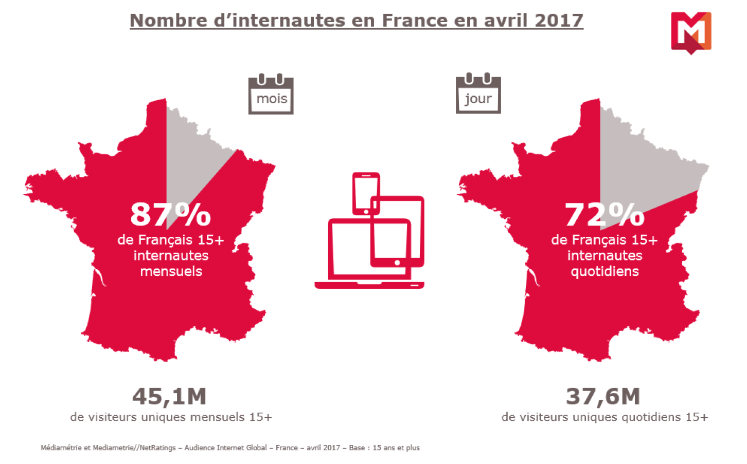 37.6 millions de Français sur Internet chaque jour