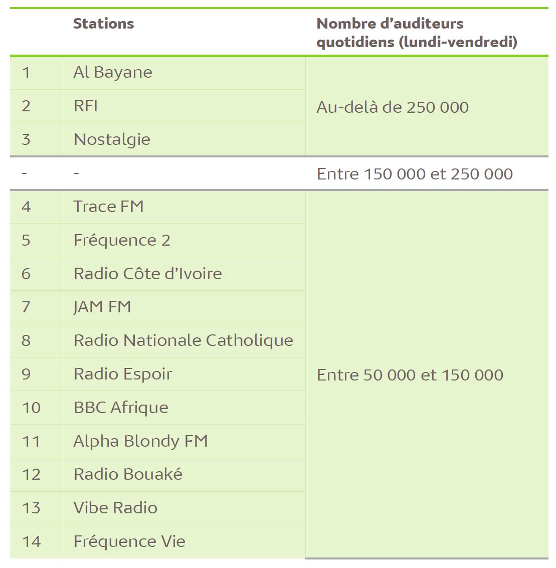L'audience de la radio en Côte d'Ivoire