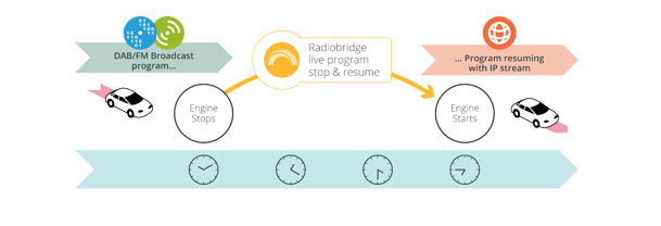 V-Traffic, TDF et Alpine annoncent le lancement de Radiobridge