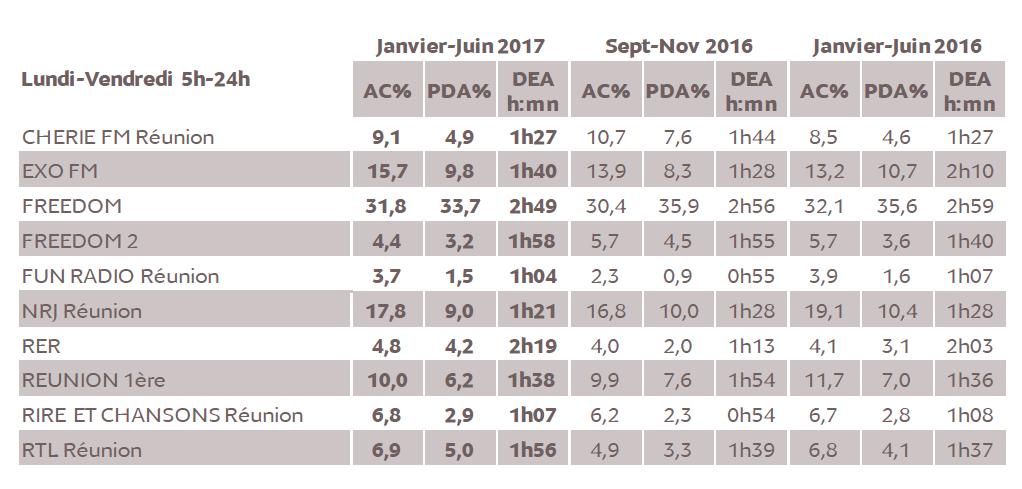 Source : Médiamétrie – Métridom Janvier-Juin 2017 - 13 ans et plus - Copyright Médiamétrie - Tous droits réservés