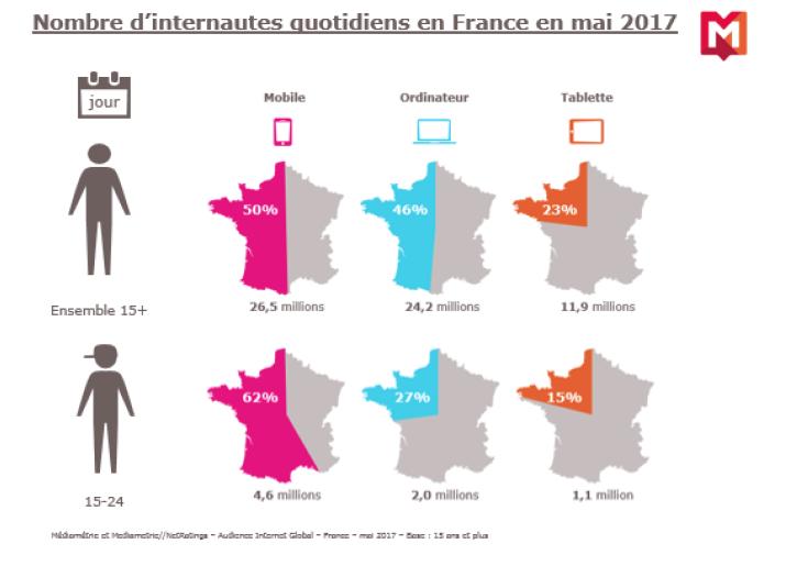 Près de trois quarts des Français sur Internet chaque jour