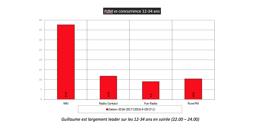 CIM 2016-3+2017-1 (septembre – mars 2017) / PDM 12-34 ans – L-V – 22h-24h / Radio Contact  11.9% - Pure 10.4% - Fun Radio 9.1%