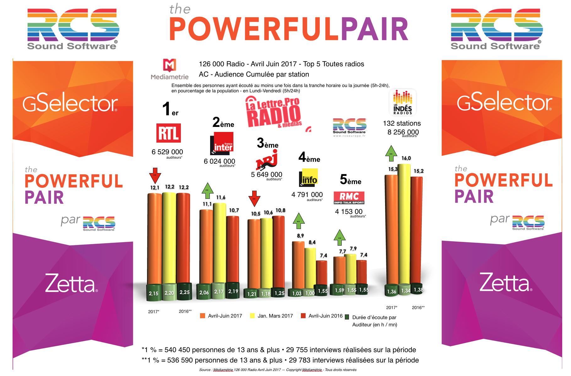 Diagramme exclusif LLP/RCS GSelector Zetta - TOP 5 toutes radios confondues en Lundi-Vendredi - 126 000 Radio Avril Juin 2017