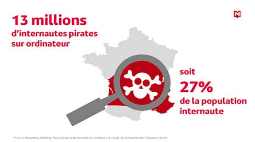 Médiamétrie sur la trace des pirates