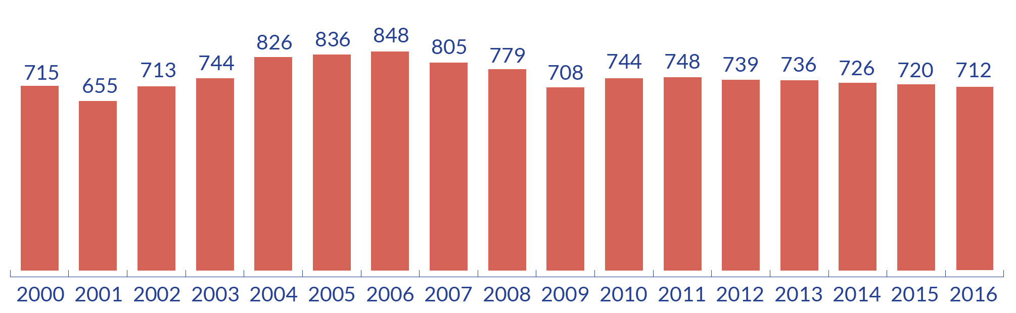 Recettes publicitaires nettes de la radio (millions d'euros) © IREP