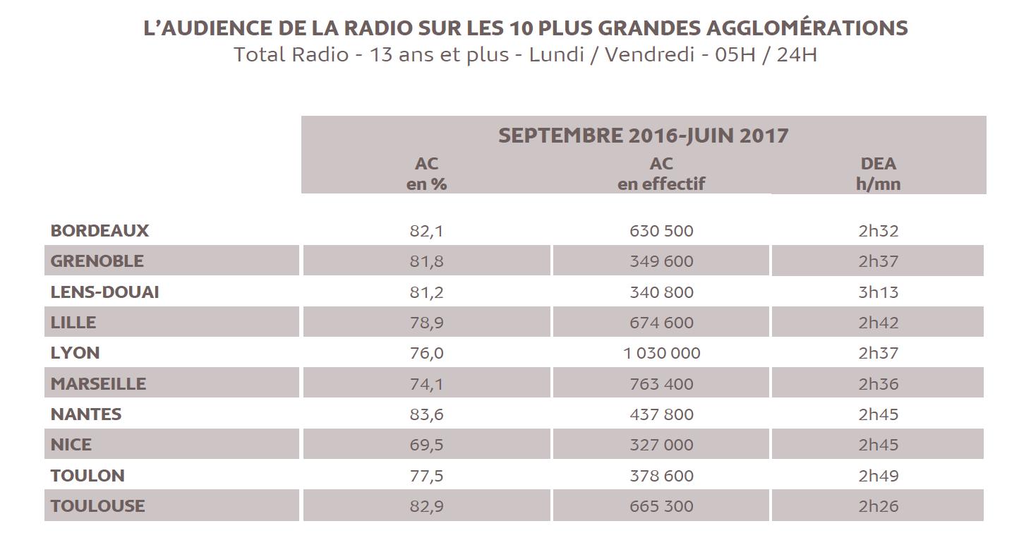 Source : Médiamétrie - Médialocales – Septembre 2016 - Juin 2017 - Copyright Médiamétrie - Tous droits réservés