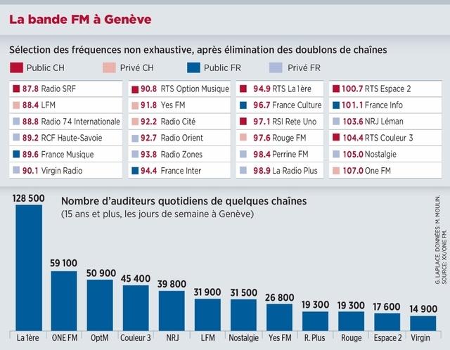 Infographie La Tribune de Genève