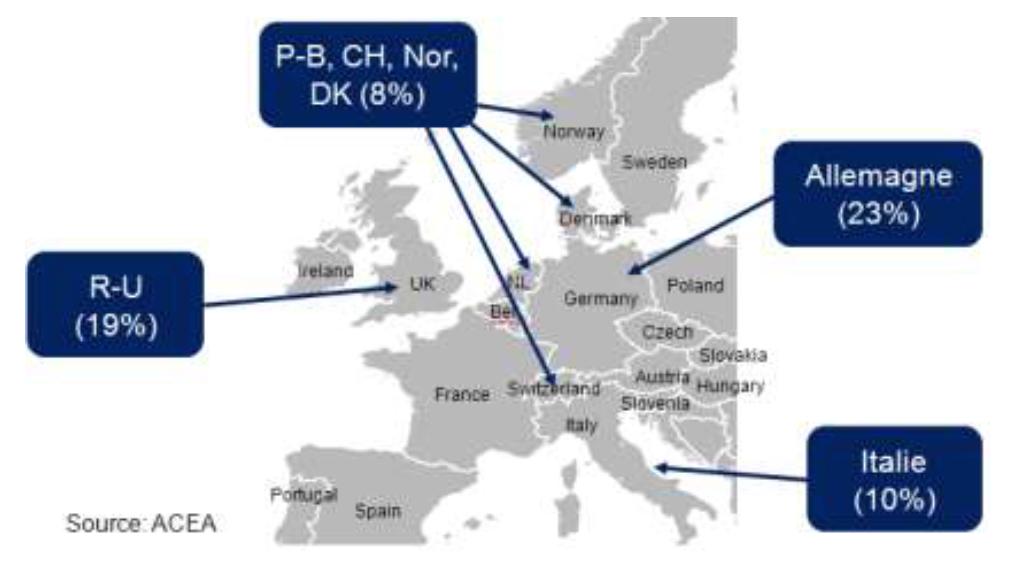 Part de ventes de voitures neuves en pourcentage des ventes Européennes dans les pays où est diffusé un service RNT, DAB/DAB+ (2014)