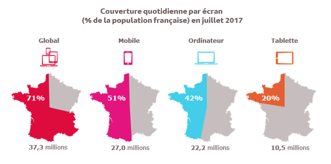 Source : Médiamétrie et Mediametrie//NetRatings –Audience Internet Global –France –juillet 2017 –Base : 15 ans et plus –Copyright Mediametrie//NetRatings -Tous droits réservés