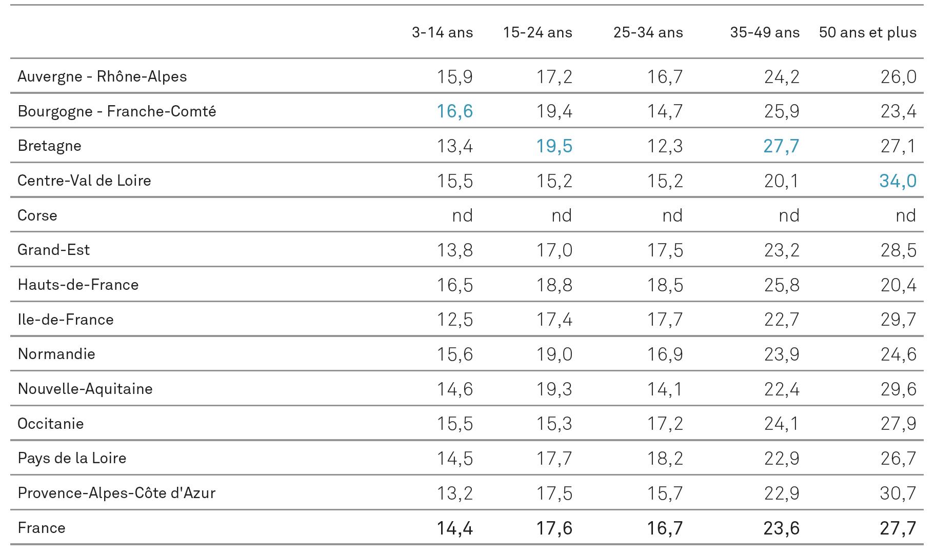 Répartition du public régional du cinéma selon l'âge en 2016 (%)