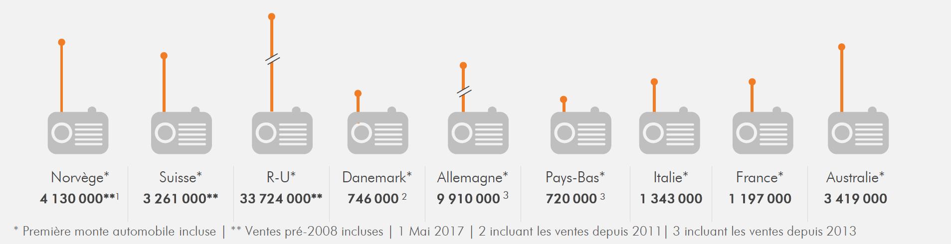 Ventes cumulées des récepteurs DAB/DAB+ (incluant la première monte automobile) 2008 - S1 2017