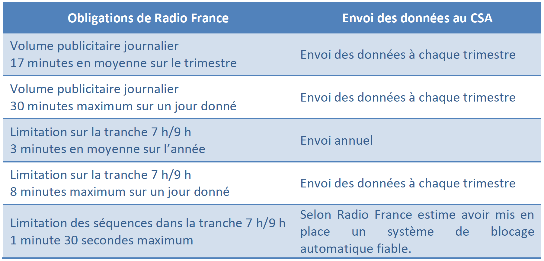Respect des obligations par Radio France