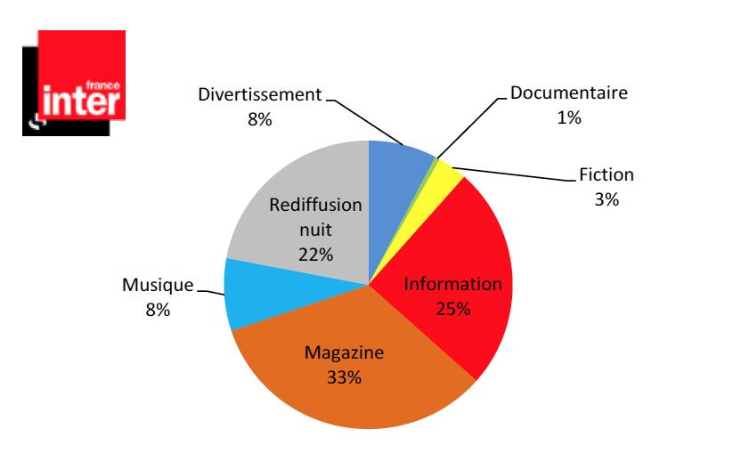 France Inter : répartition des volumes par types de programmes (en %)