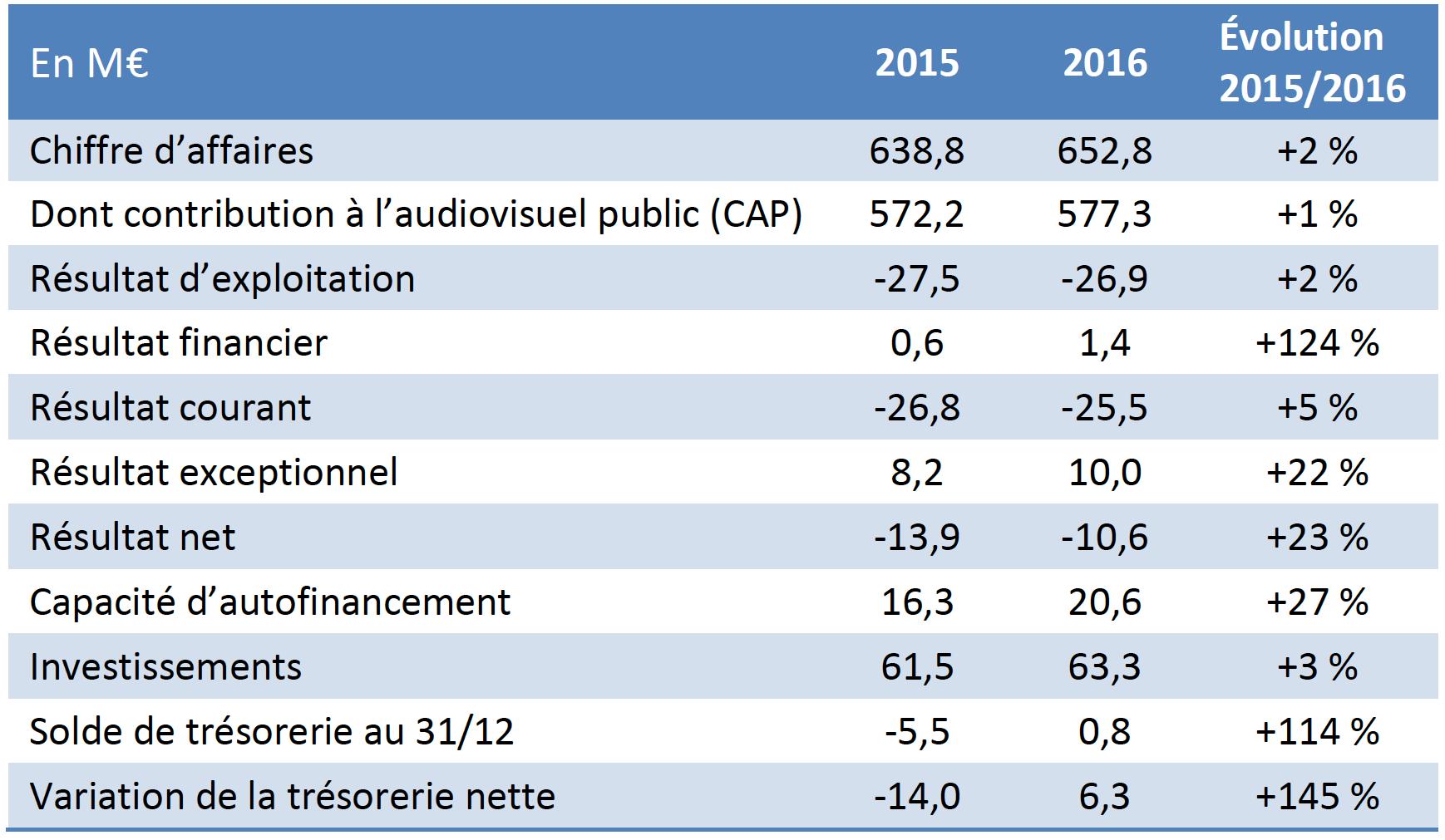 Radio France : chiffres clés, rapport de gestion 2016
