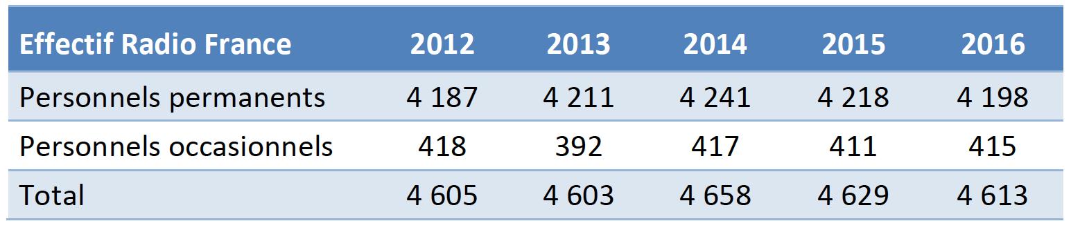 Effectifs de Radio France personnels permanents et occasionnels (2012-2016)