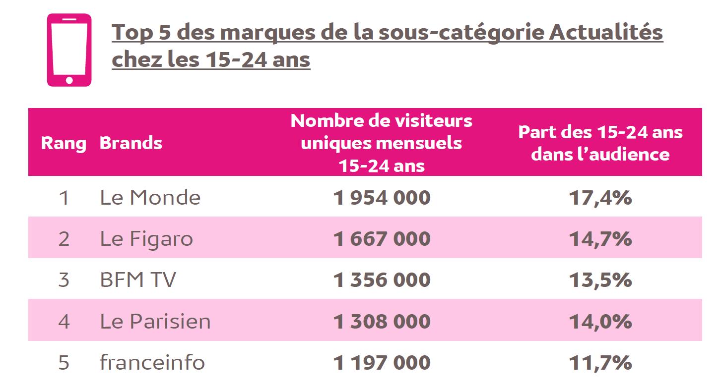 Source : Médiamétrie – Audience Internet Mobile – septembre 2017 – Base : 11 ans et plus - Copyright Médiamétrie Tous droits réservés