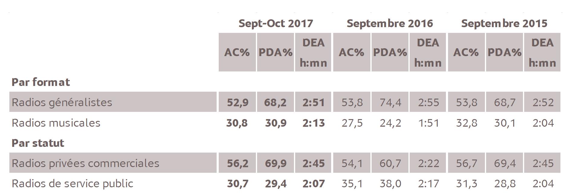 Source : Médiamétrie -Etude Nouvelle-Calédonie –Septembre-Octobre 2017 -13 ans et plus -Copyright Médiamétrie -Tous droits réservés