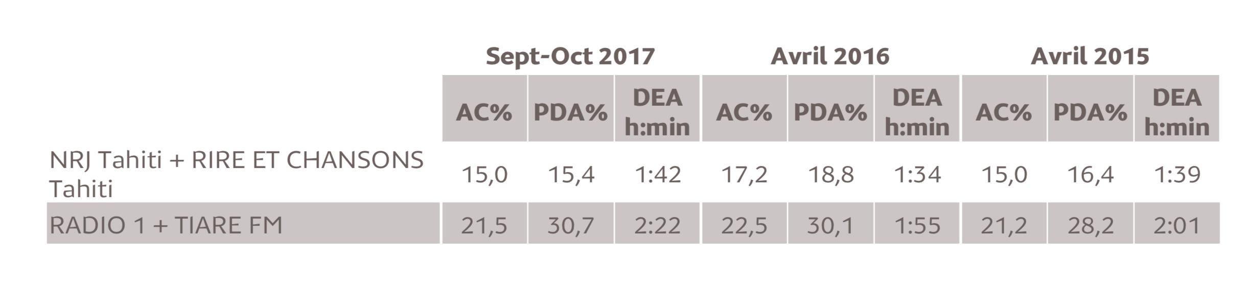 Source : Médiamétrie/Alvea - Etude ad hoc Polynésie française - Septembre-Octobre 2017 Copyright Médiamétrie/Alvea - Tous droits réservés