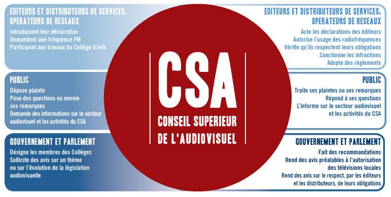 Belgique : un nouveau président à la tête du CSA