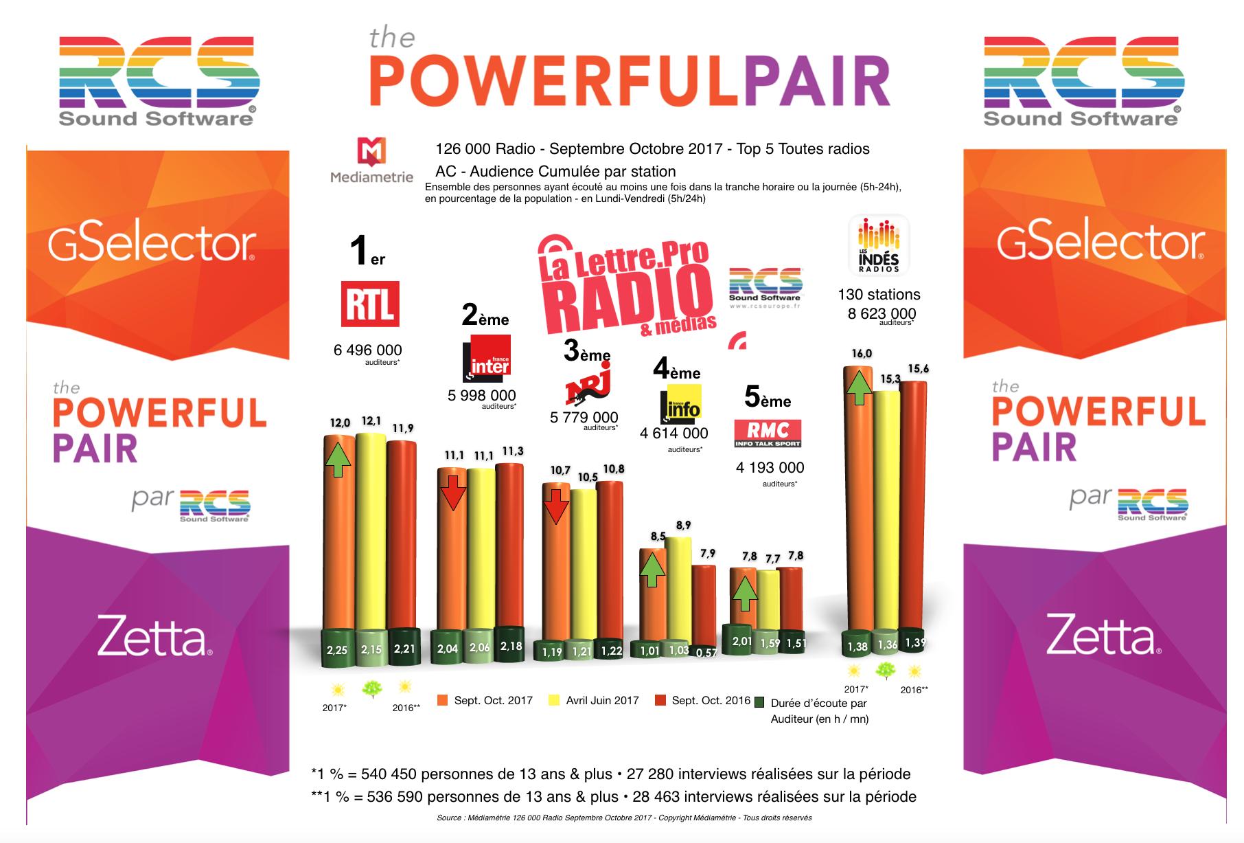 Diagramme exclusif LLP/RCS GSelector Zetta - TOP 5 toutes radios confondues en Lundi-Vendredi - 126 000 Radio Septembre-Octobre 2017