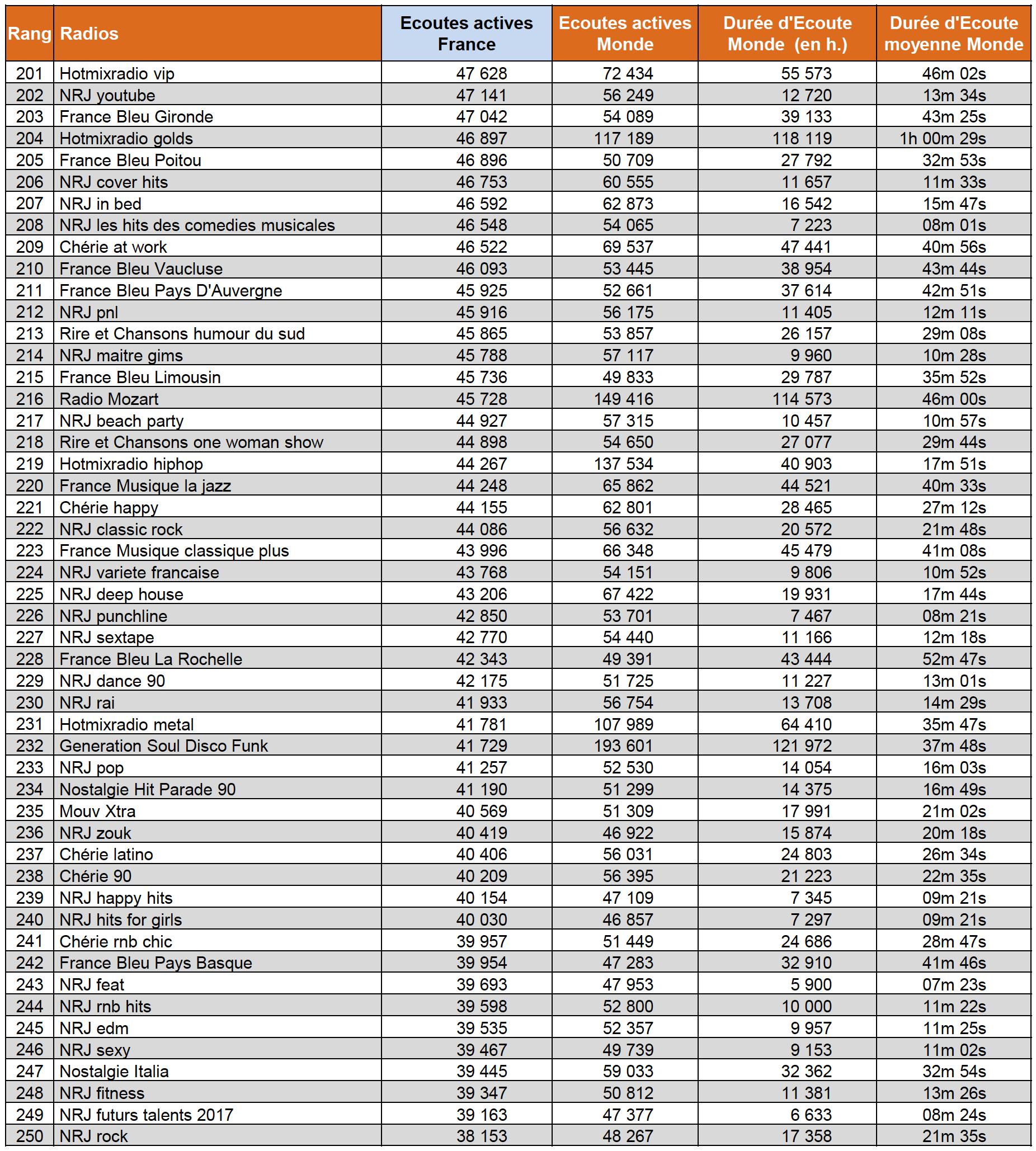 Quelle radio a été la plus écoutée sur le web ?