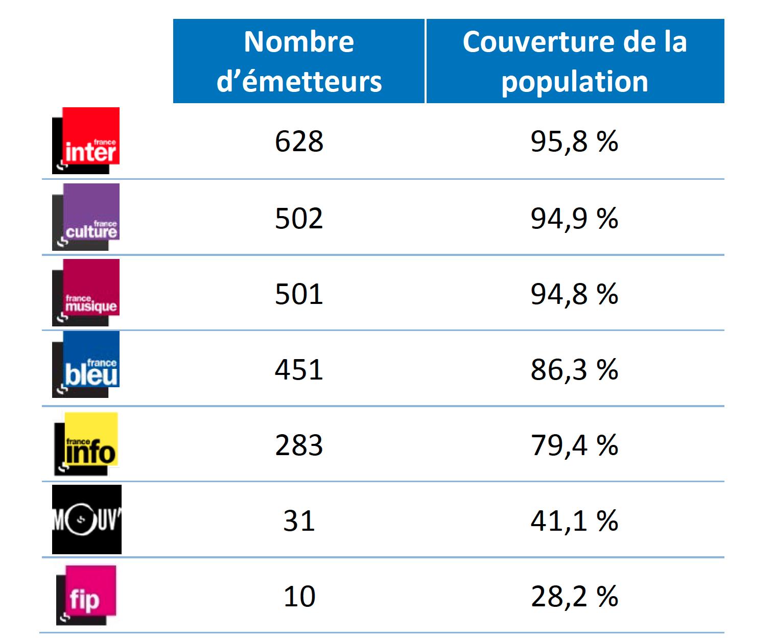 Nombre d'émetteurs et taux de couverture en % au 31 décembre 2016 © Rapport d'exécution du Cahier des charges