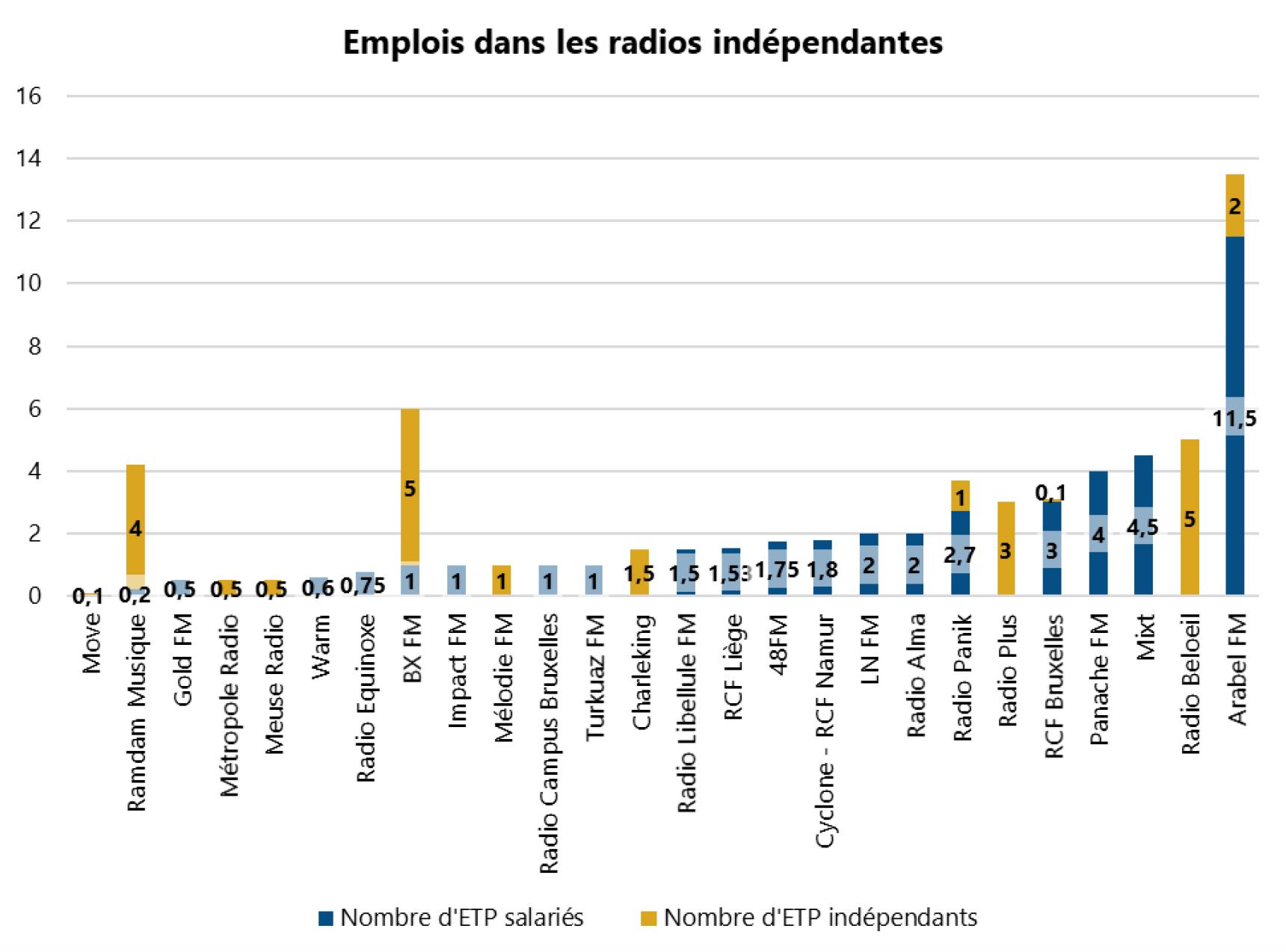 L'emploi dans les radios belges
