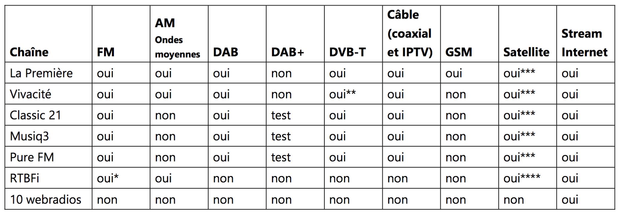 Disponibilité en 2016 des différents services de ra dio selon les plateformes de diffusion