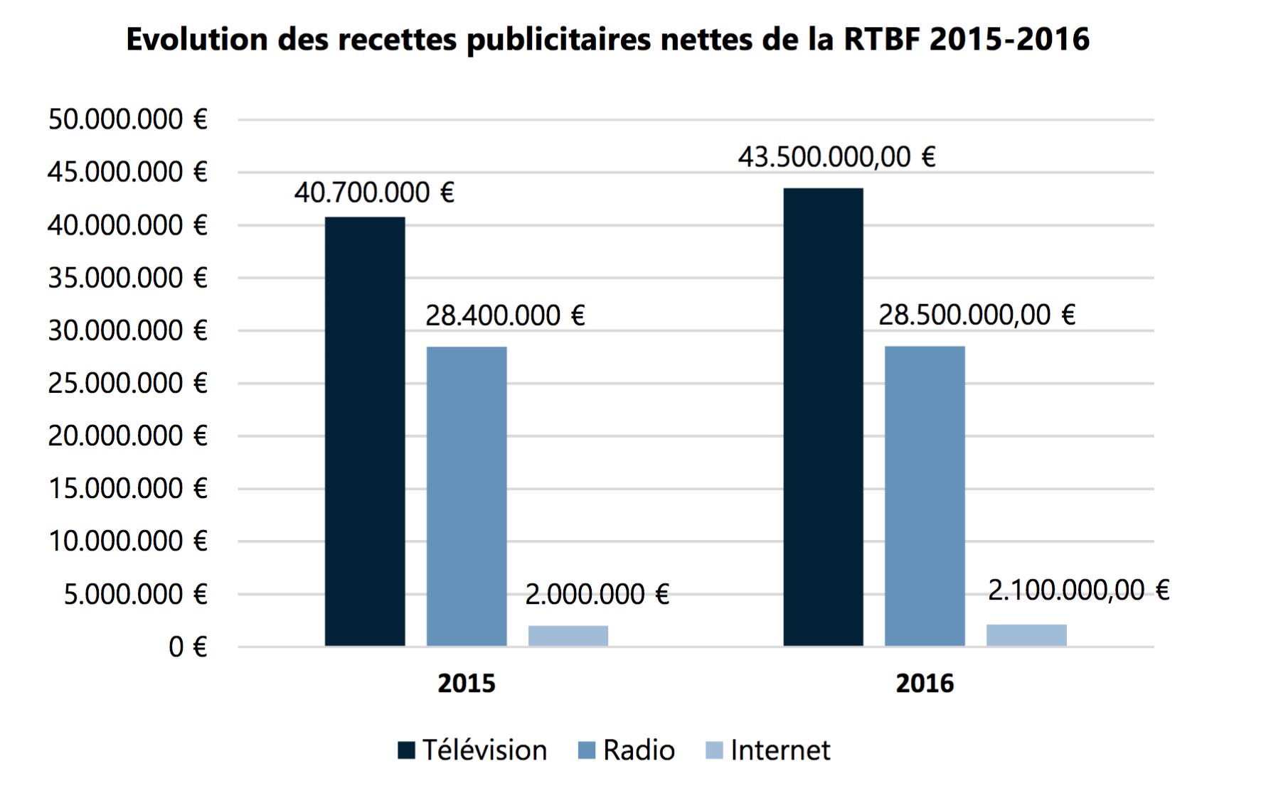 "Bulletin 2016 de la RTBF : ""de bons résultats"" selon le CSA"