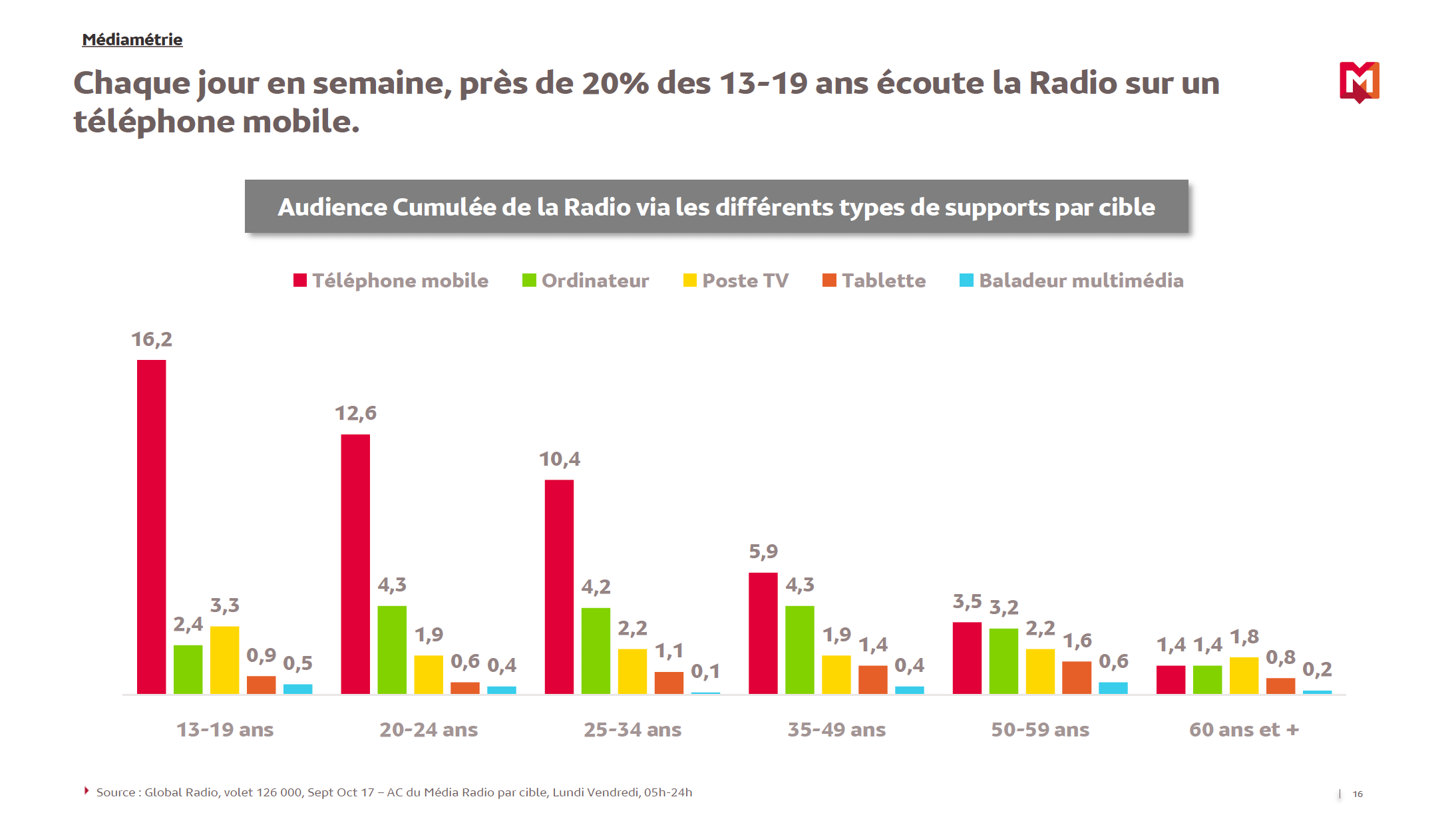 Comment l'auditeur consomme-t-il la radio ?