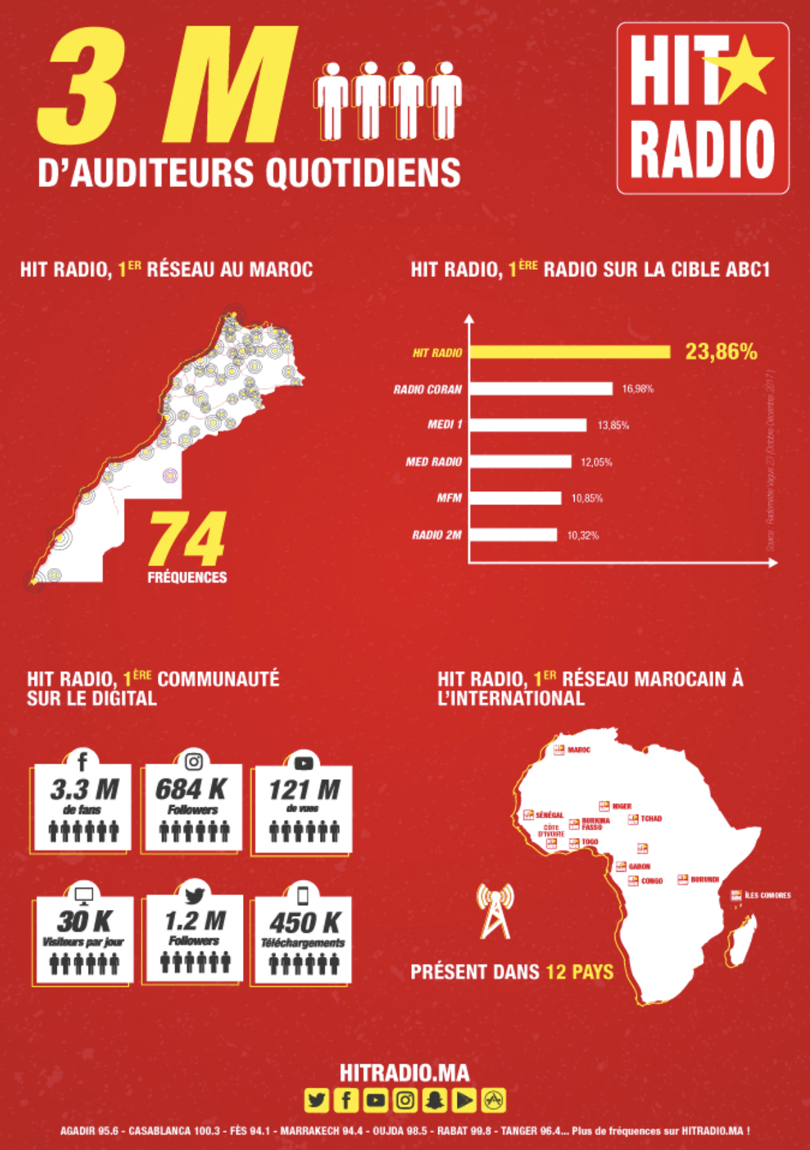 Maroc : l'audience de Hit Radio en forte hausse