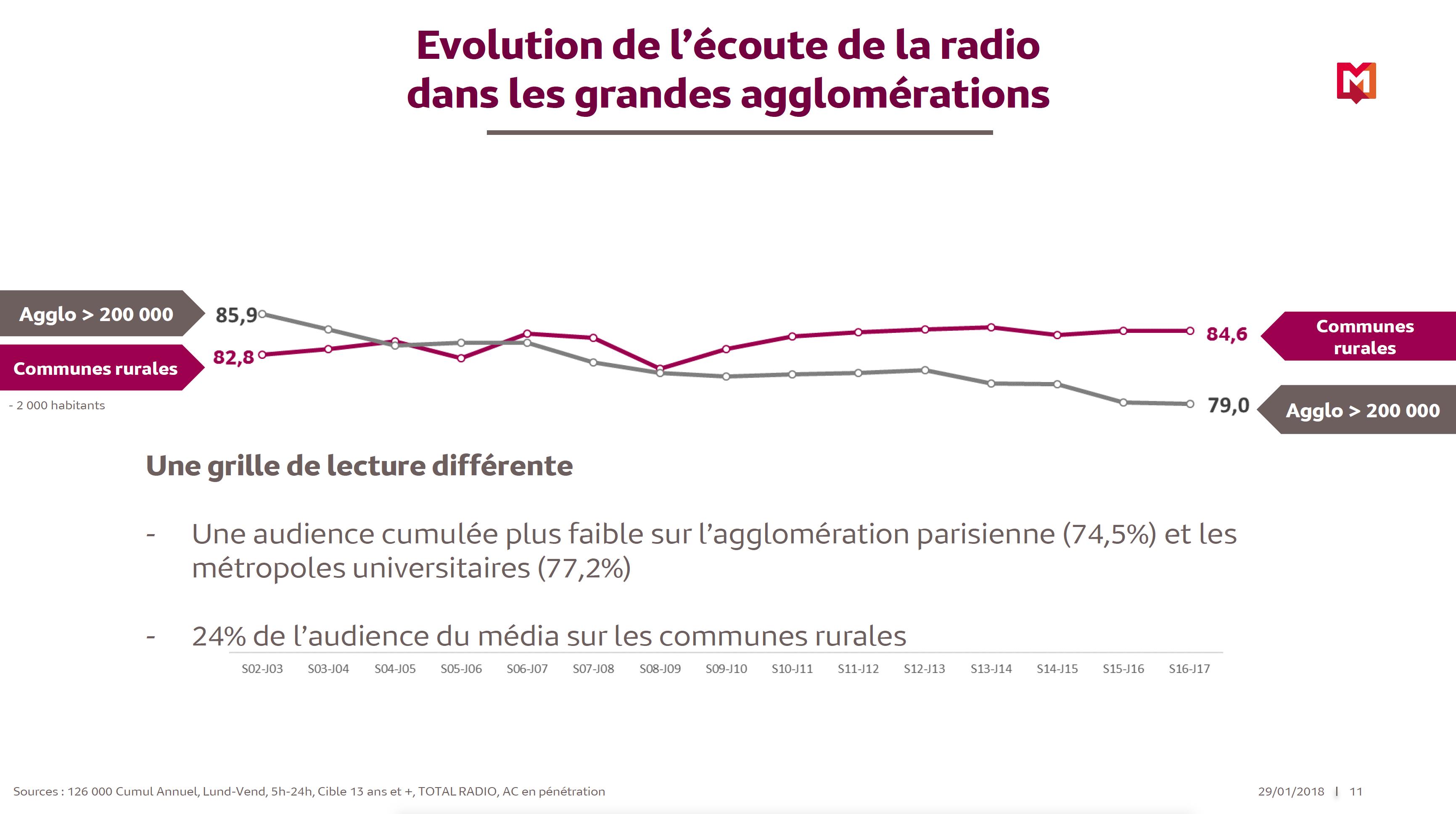 Focus sur les audiences locales des radios françaises