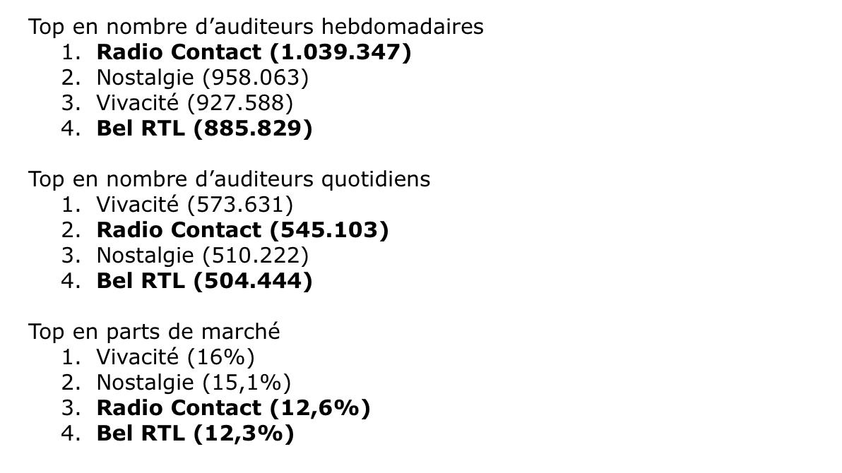 RTL Belgium a pris acte de ses audiences en baisse