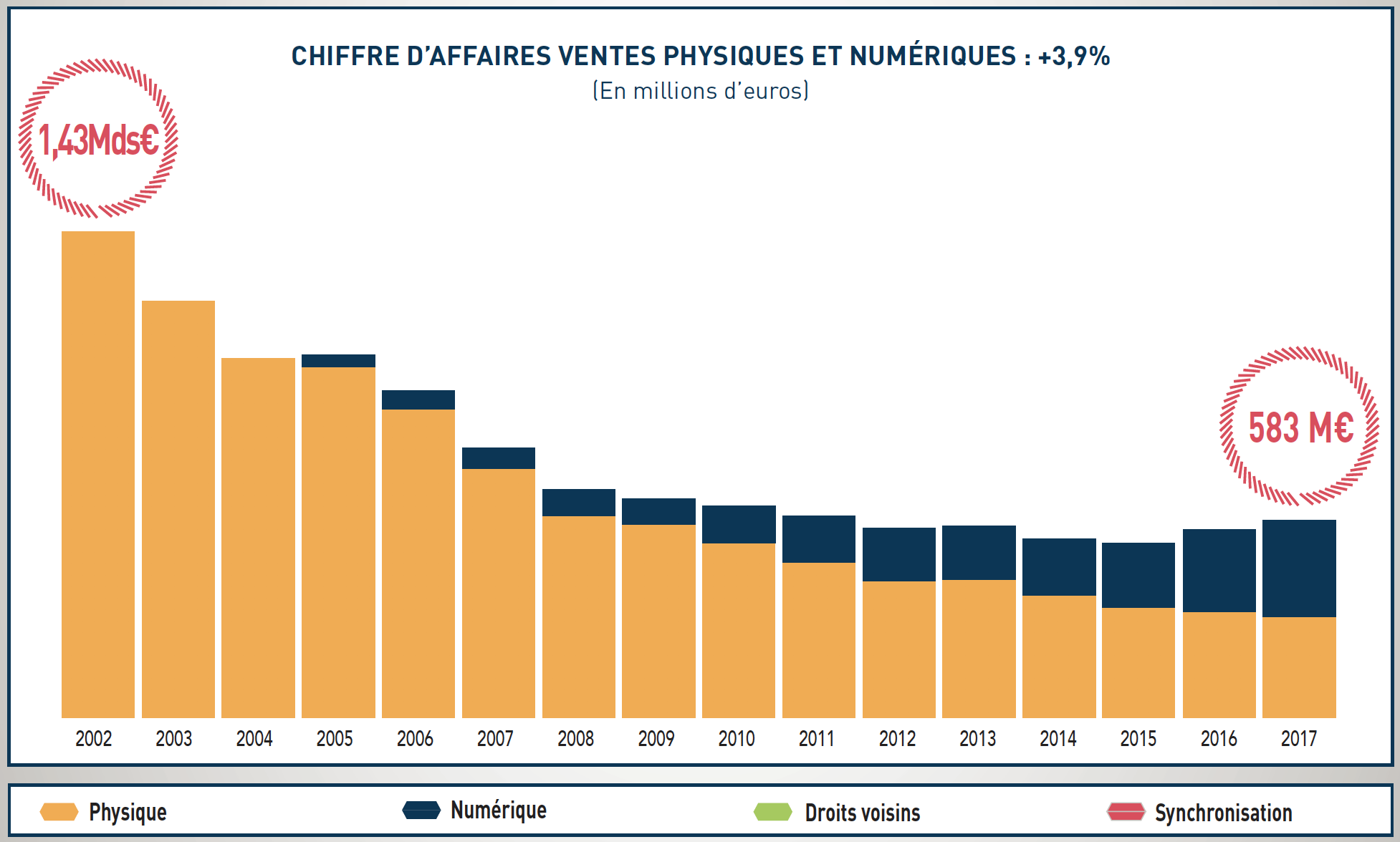 Marché français de la musique enregistrée 2017 : deuxième année consécutive de croissance depuis 15 ans