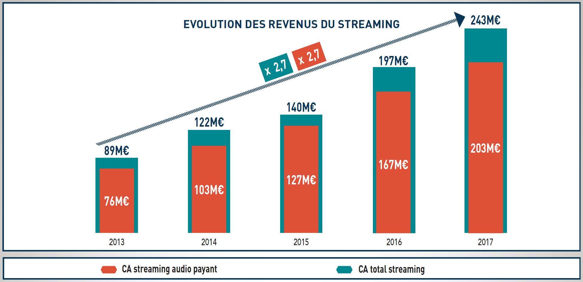 Le streaming continue d'afficher une forte croissance : +23%